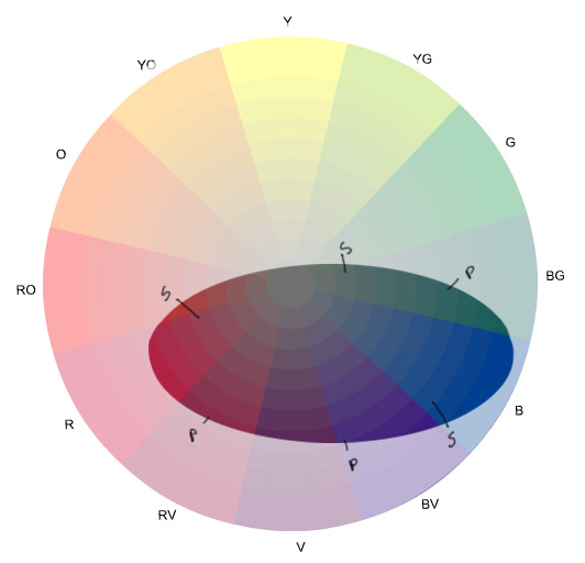 Color gamut - stage 2