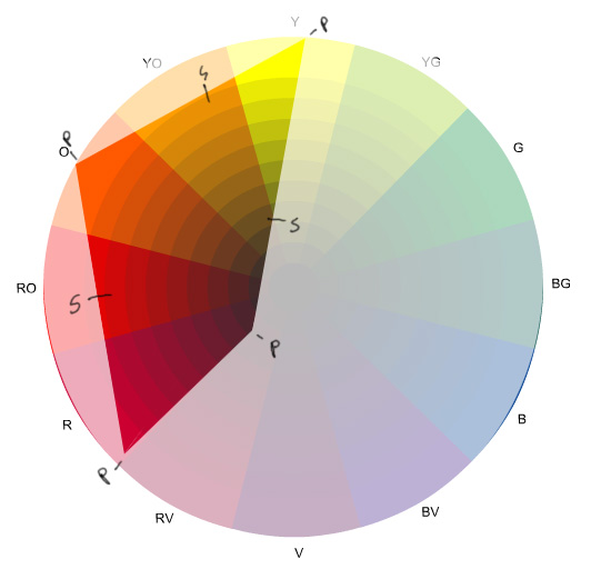 Color gamut - stage 3