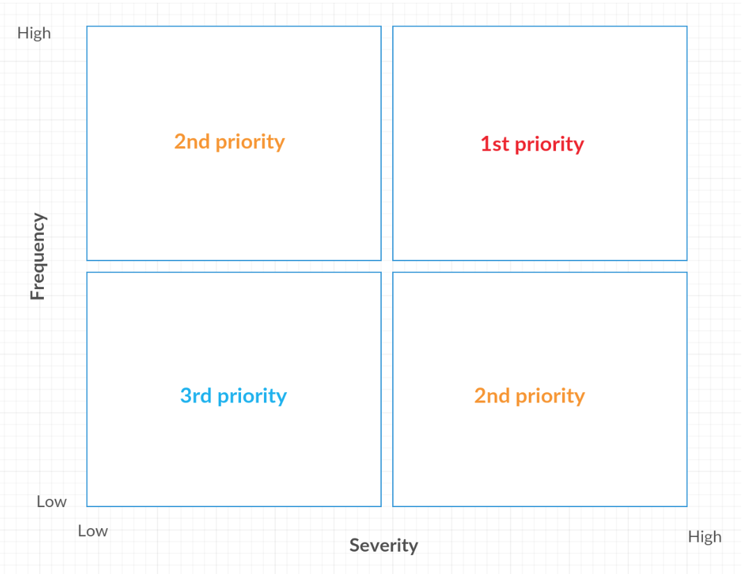 usability analysis template